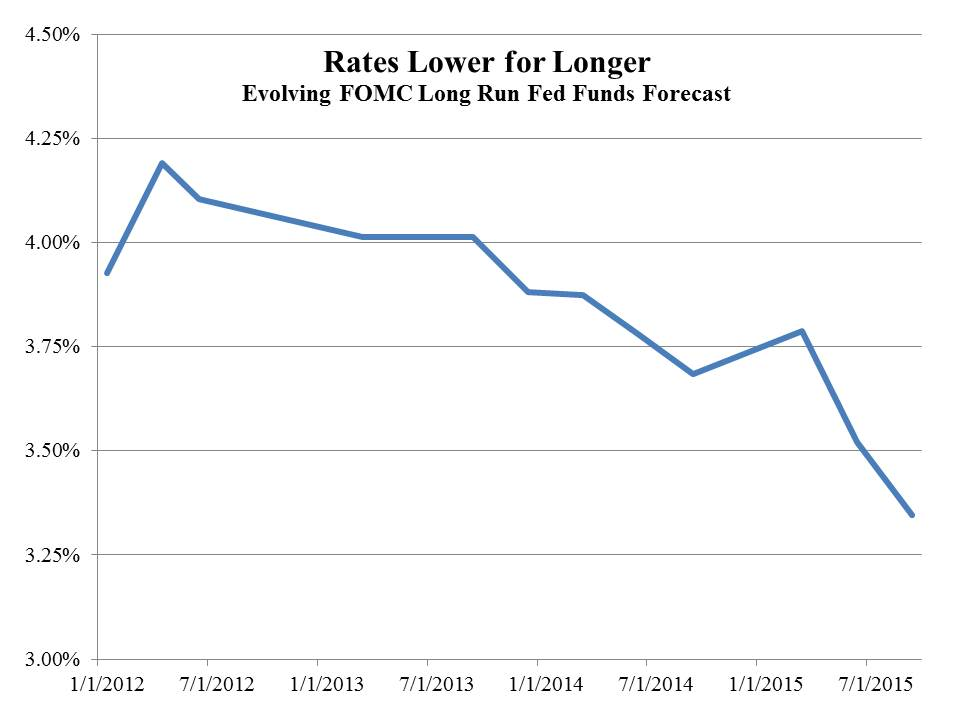 FOMC Rate Forecast Sept 2015