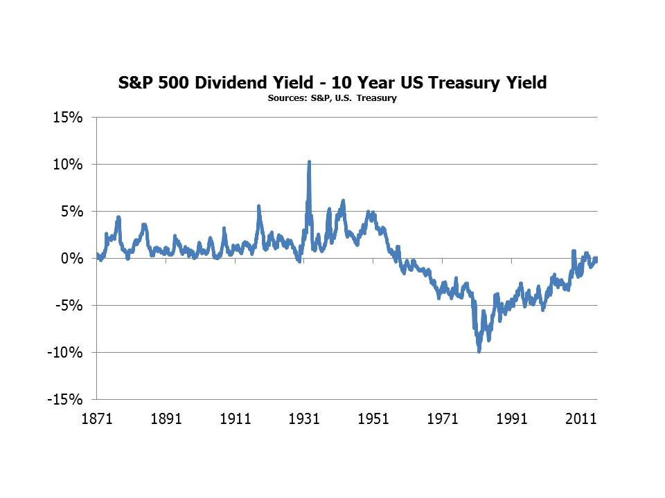 S&P Yield Minus 10 Yr Treasury Oct 23 2015