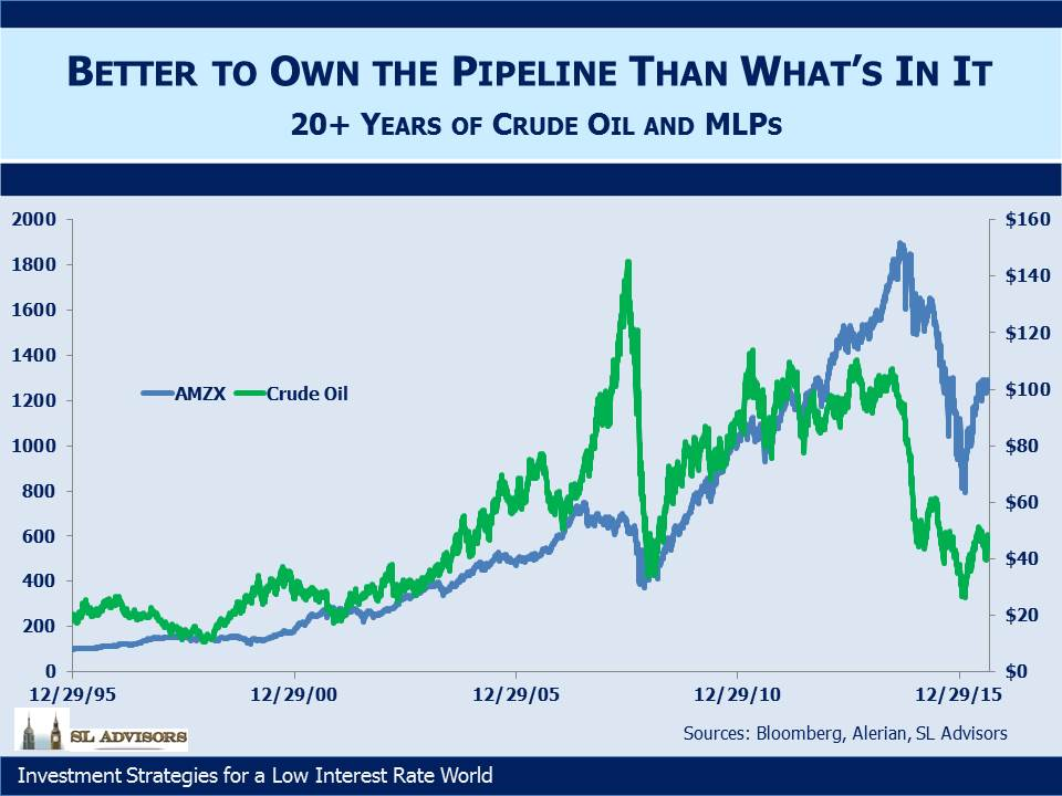 Crude Oil And Natural Gas Relationship